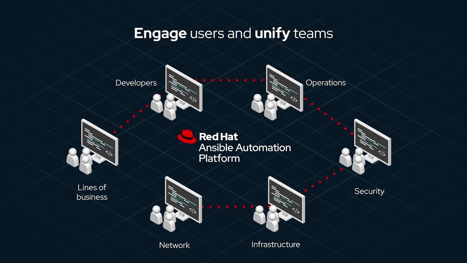 Red Hat выпустили новую версию Ansible Automation Platform 1.2